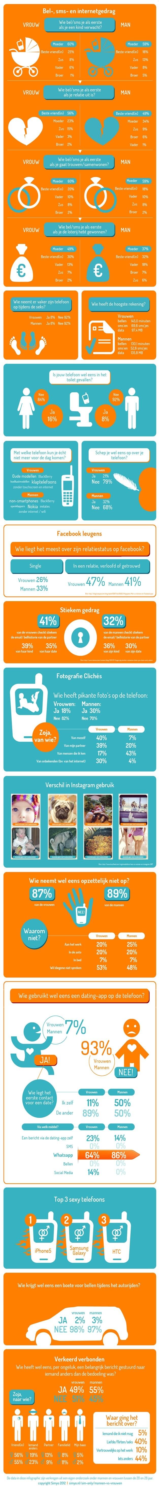 Simonly-Mannen-VS-Vrouwen-Infographic-Simyo