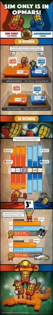 Simyo Infographic Sim Only vs Abonnement