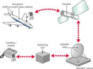 vliegtuigmodus