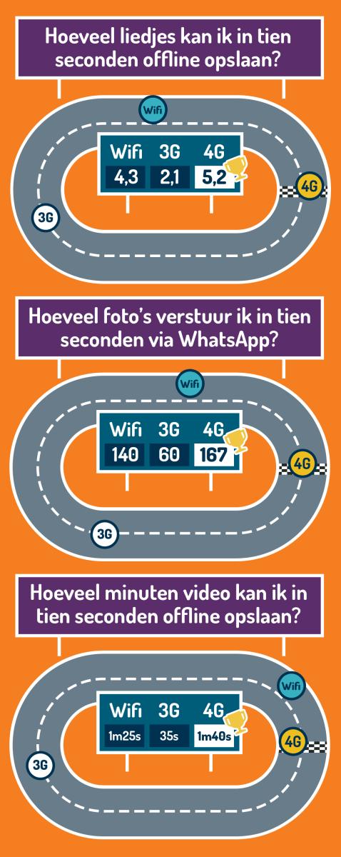 Snelheid 4G wifi 3G Simyo