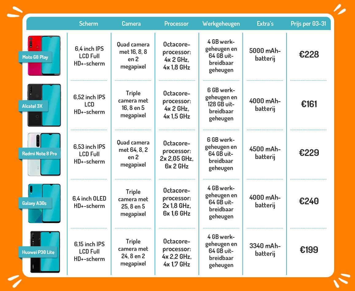 goedkope smartphones 250 euro max sim only